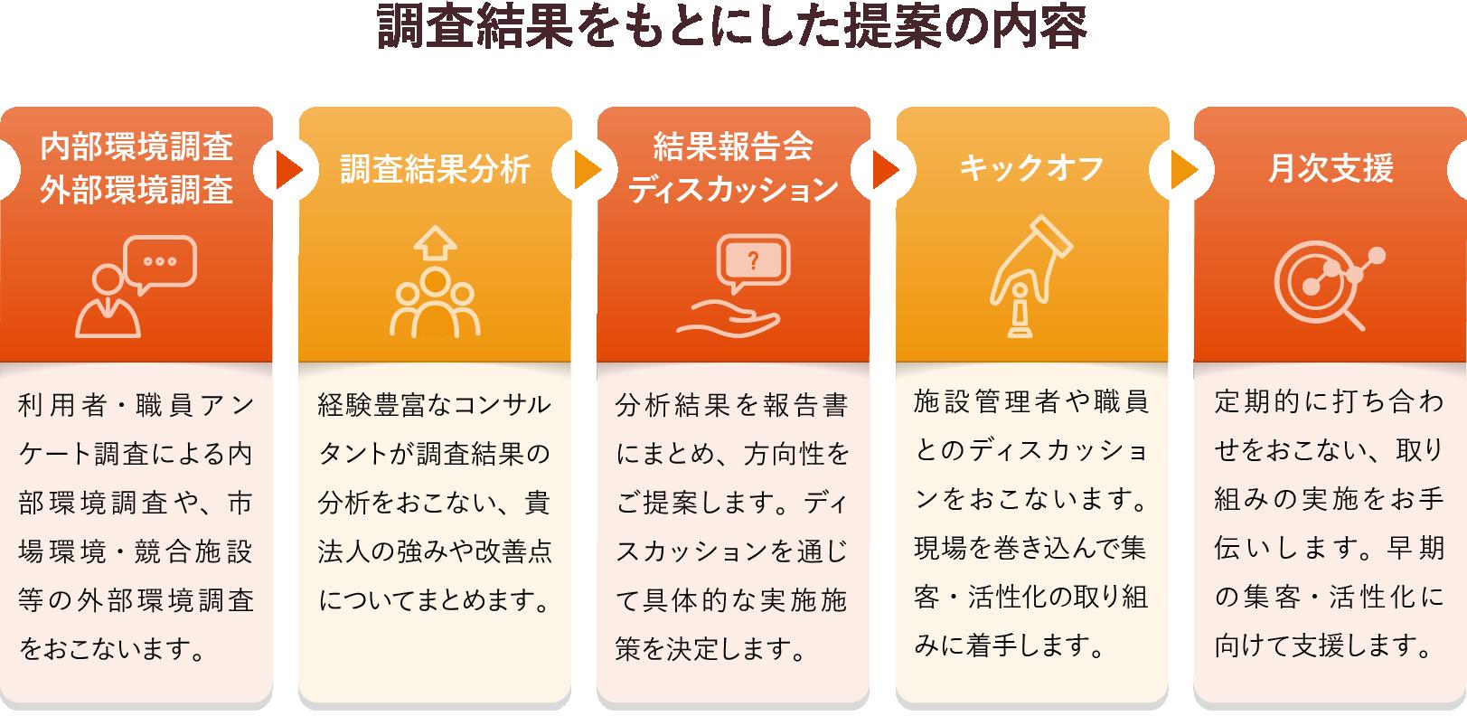 調査結果をもとにした提案の内容 図解イメージ