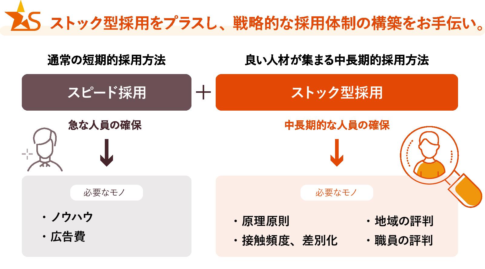 ストック型採用をプラスし、戦略的な採用体制の構築をお手伝い。図解イメージ
